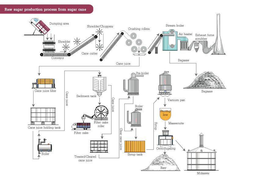 Sugar Refining Process Flow Diagram New Era Of Wiring Diagram